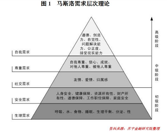 中国已进入第三轮消费升级,大健康产业成下个潜在风口