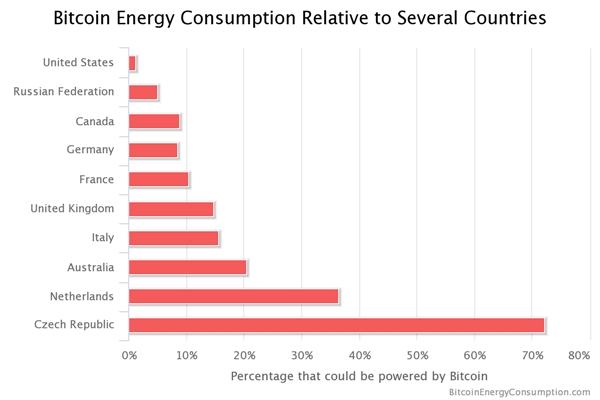 比特币挖矿一年耗电485亿度:超越伊拉克全国