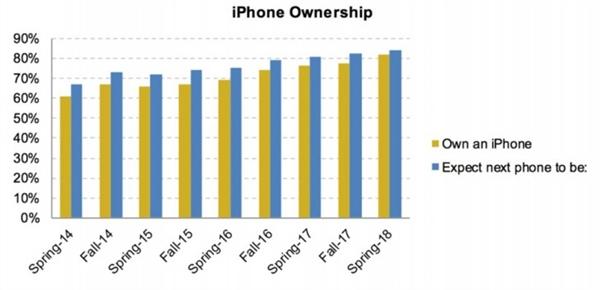 美国00后8成都是iPhone用户:买手机无视安卓